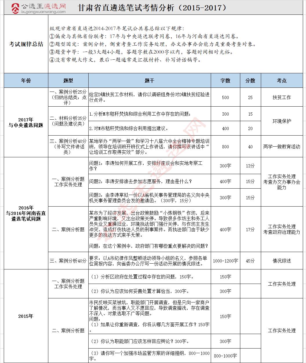 甘肃省直遴选考情分析.png