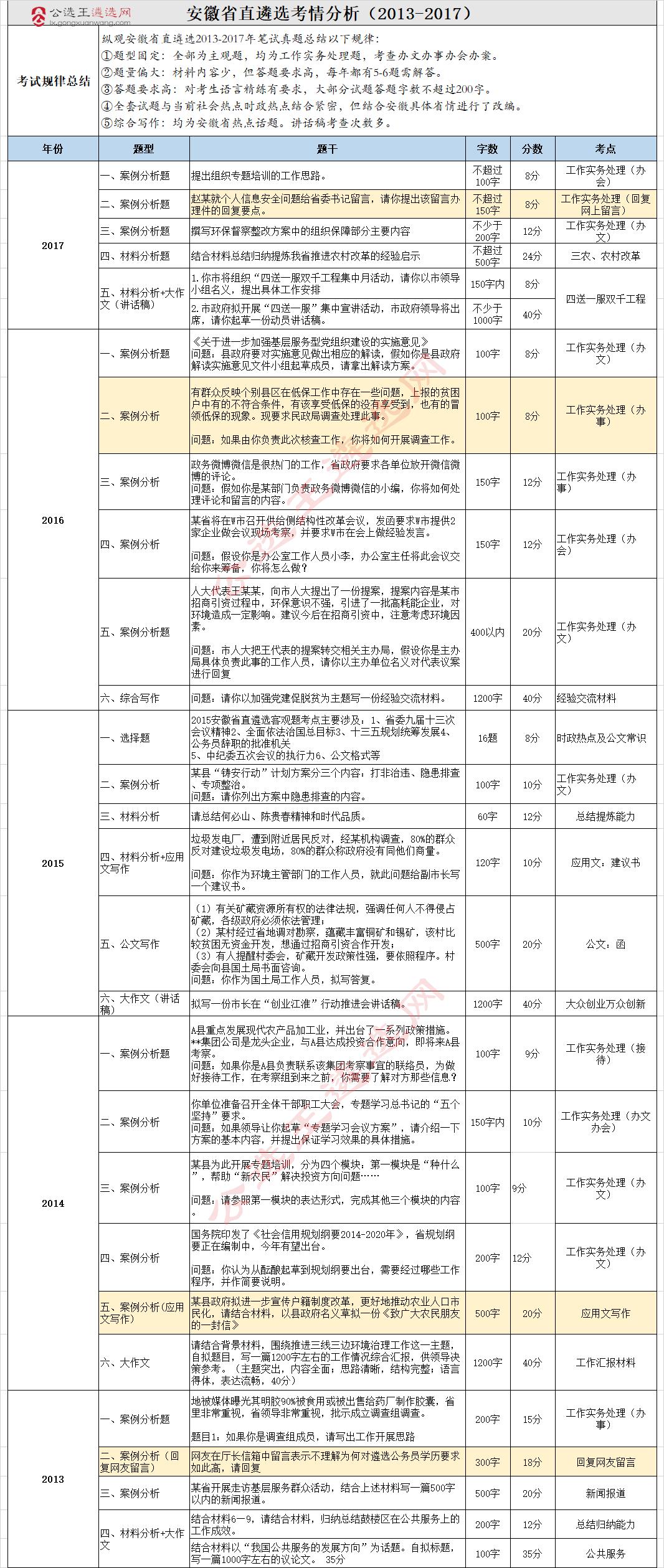 安徽省直遴选考情分析(2013-2017).png