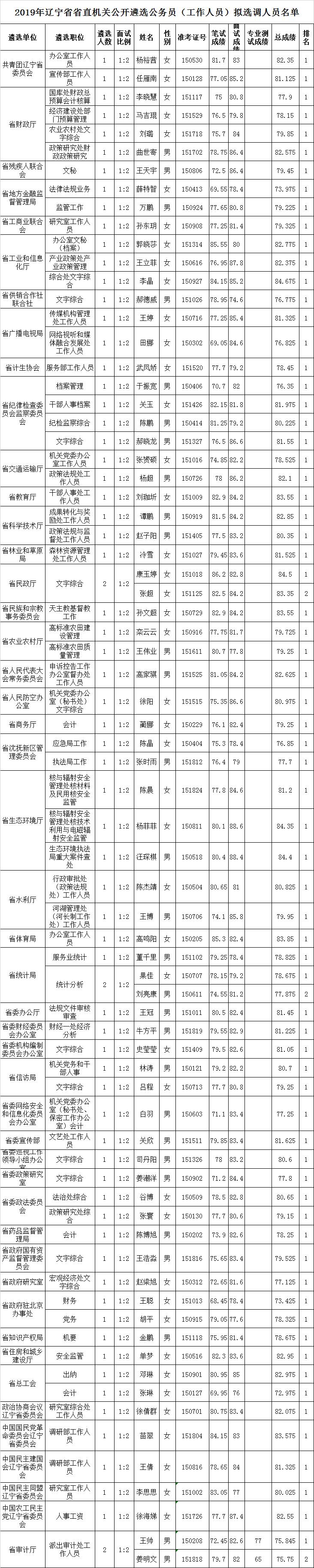 2019年辽宁省省直机关公开遴选公务员(工作人员)拟选调人员名单.png