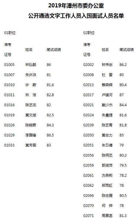 漳州市委办公室面试名单.jpg