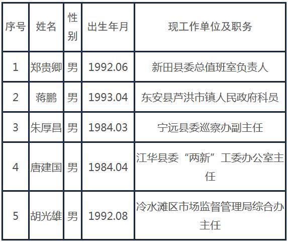 永州市委政策研究室拟录用公示.jpg