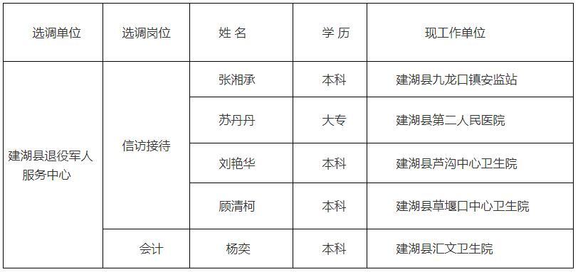 建湖县选调公示.jpg