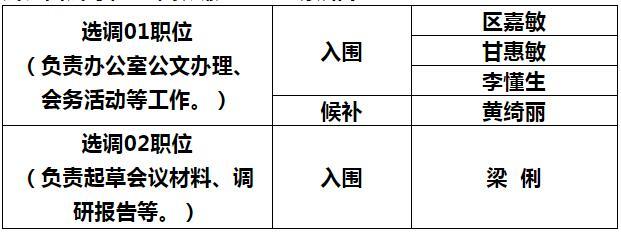 肇庆市端州区人民政府办公室考察对象公示.jpg