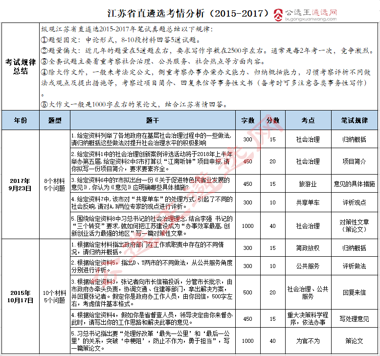 2019江苏省直遴选考情分析.png