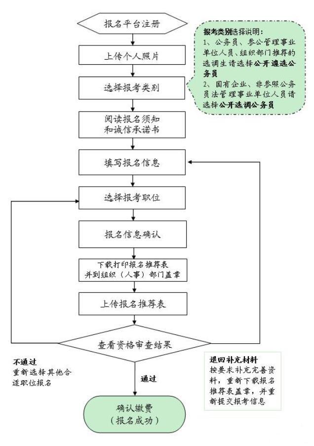 山东省省直机关遴选和选调公务员报名流程.jpg