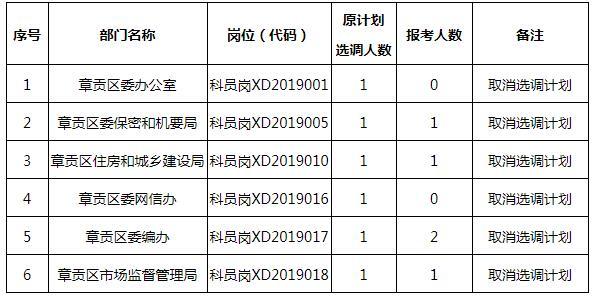 章贡区取消选调职位.jpg