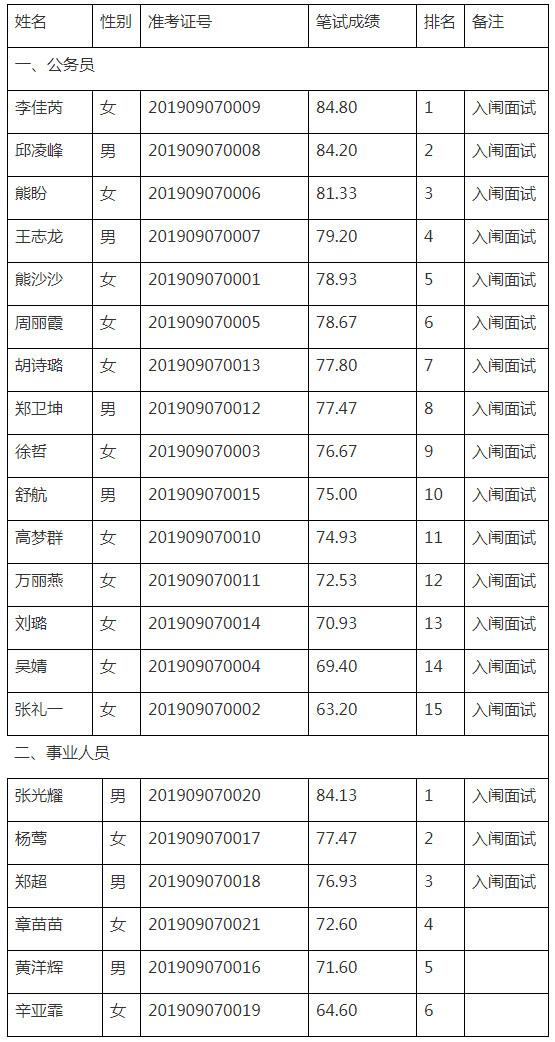 临川区纪委监委笔试成绩.jpg