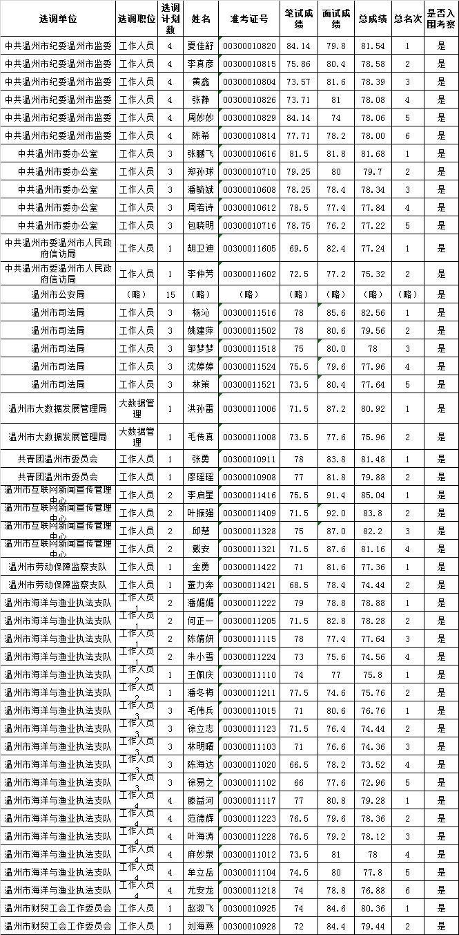 温州市级机关拟遴选.png