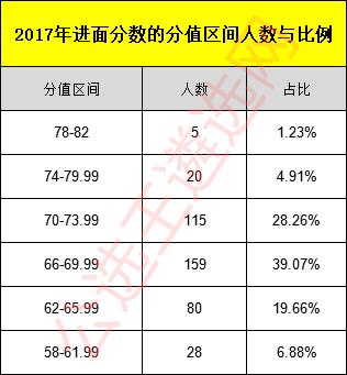 2017年湖北省直遴选进面分数比例.png