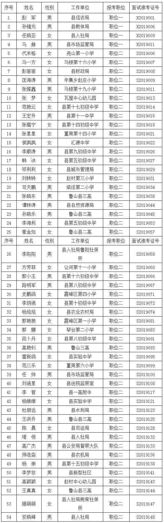 鲁山县考察名单.jpg