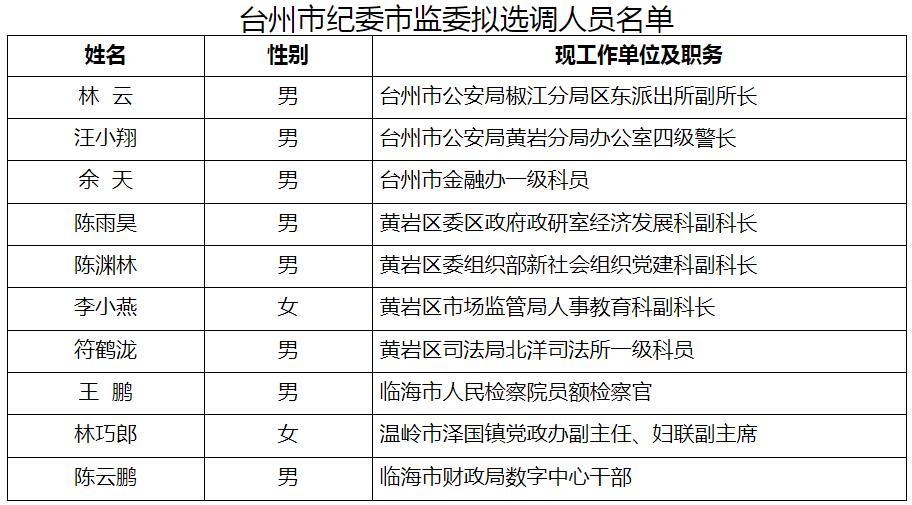 台州市纪委监委拟选调名单.jpg