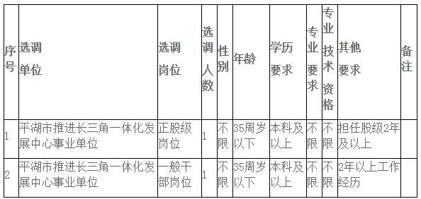 平湖区发改委选调职位表.jpg