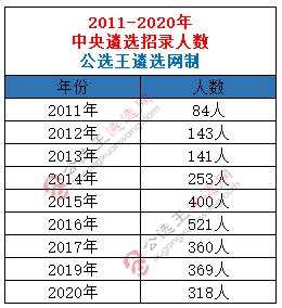历年中央遴选招考人数.png