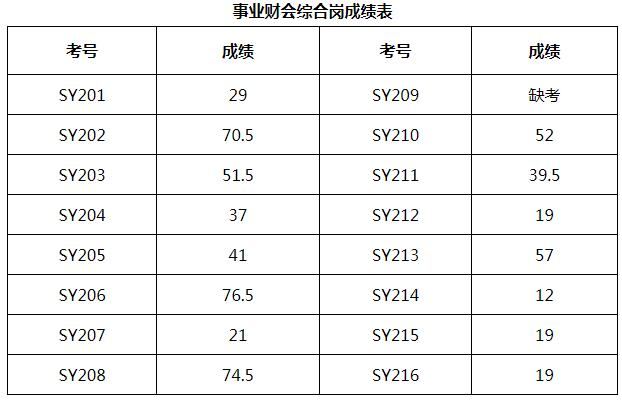 事业财会综合岗成绩表.jpg