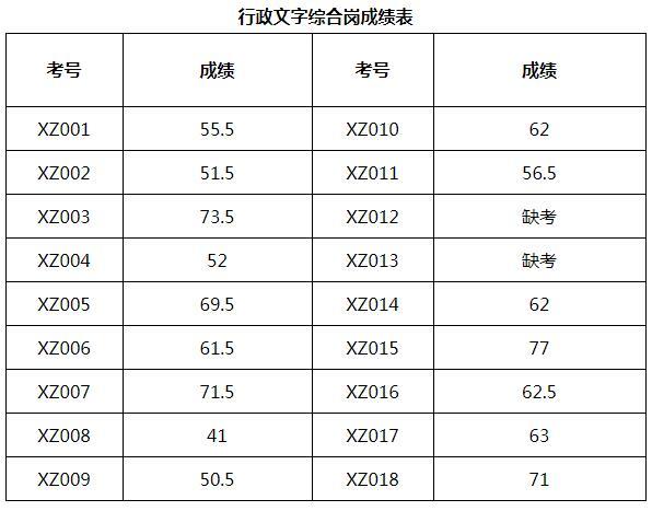 行政文字综合岗成绩表.jpg