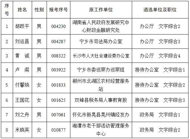 湖南省人民政府办公厅系统拟遴选名单.jpg