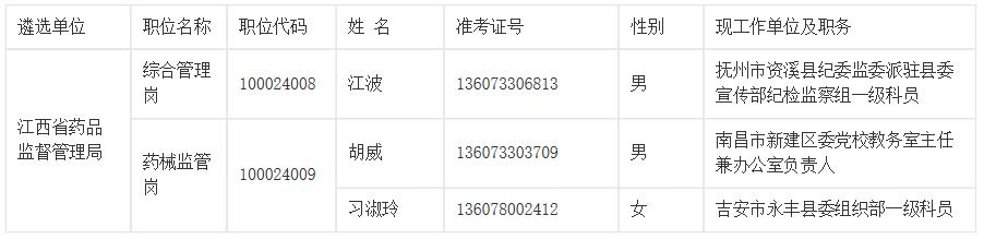 江西省药品监督管理局2019年公开遴选公务员拟遴选人员公示.png