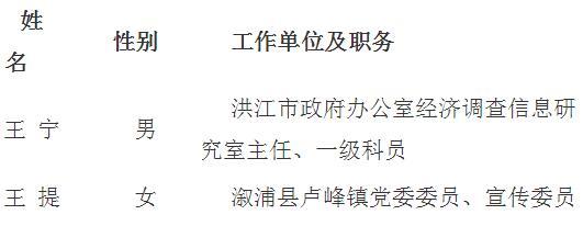 怀化市委组织部机关公开遴选(选调)机关工作人员拟选调名单.jpg