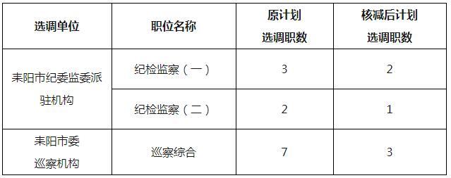 耒阳市核减职位表.jpg