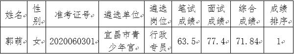 宜昌市青少年宫拟选调名单.jpg