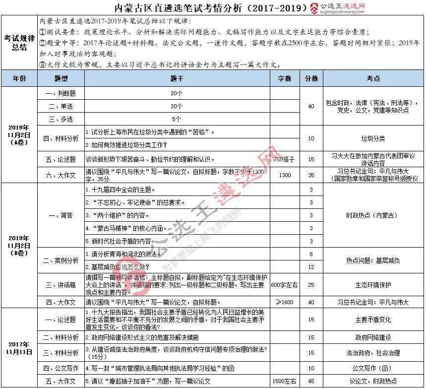 内蒙古区直遴选考情分析2017-2019.png