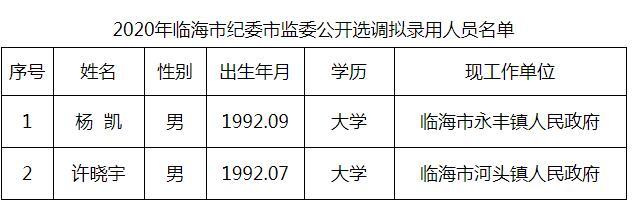 2020年临海市纪委市监委公开选调拟录用人员.jpg