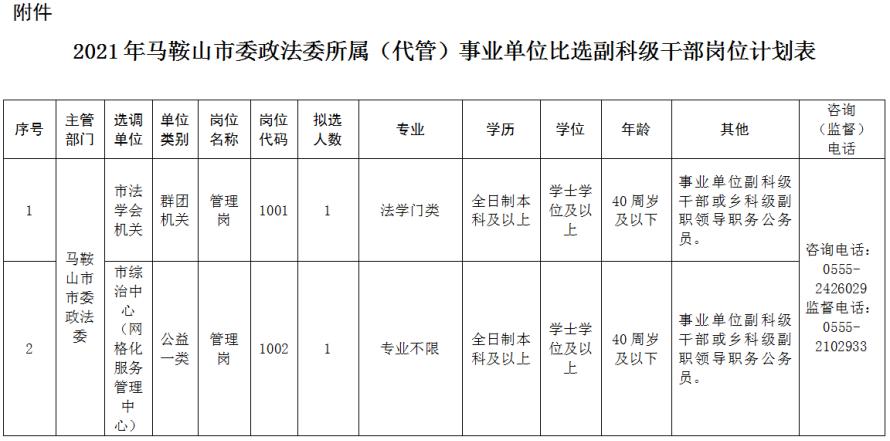 2021年马鞍山市委政法委所属(代管)事业单位比选副科级干部岗位计划表.png