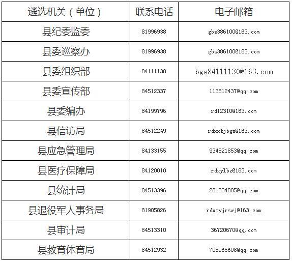 【江苏遴选】公选王发布2019年江苏南通市如东县县级机关公开遴选公务